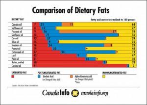 Dietary Far Chart | www.canolaeatwell.com